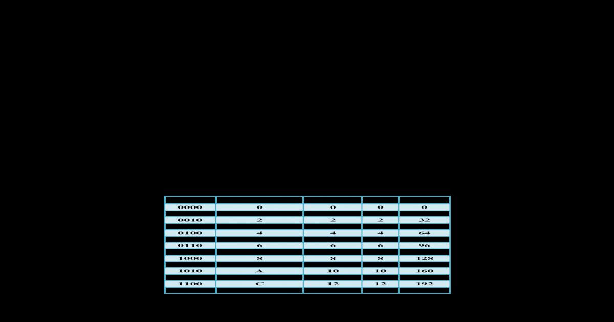 Konversi Bilangan: KONVERSI BILANGAN , BCD, BCH DAN ASCII CODE