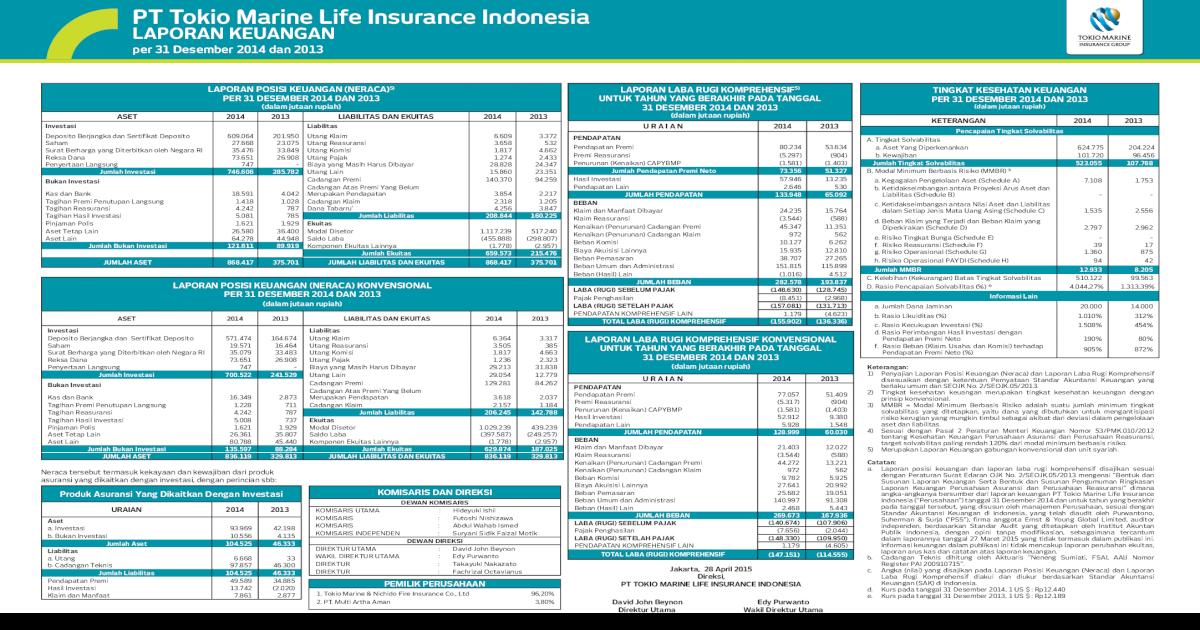Pt Tokio Marine Life Insurance Indonesia Laporan Keuangan Us 2018 12 21 Ketidakseimbangan Pdf Document